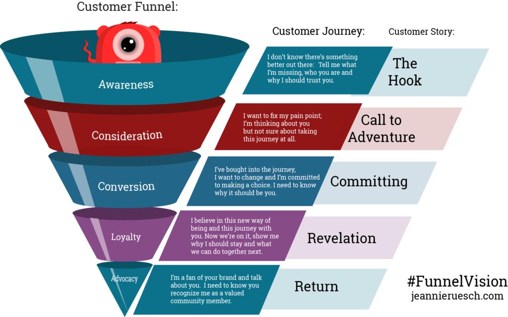 Customer Storytelling Funnel Mashup #FunnelVision